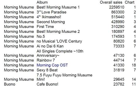 Album sales 1