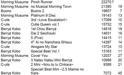 Album sales 2